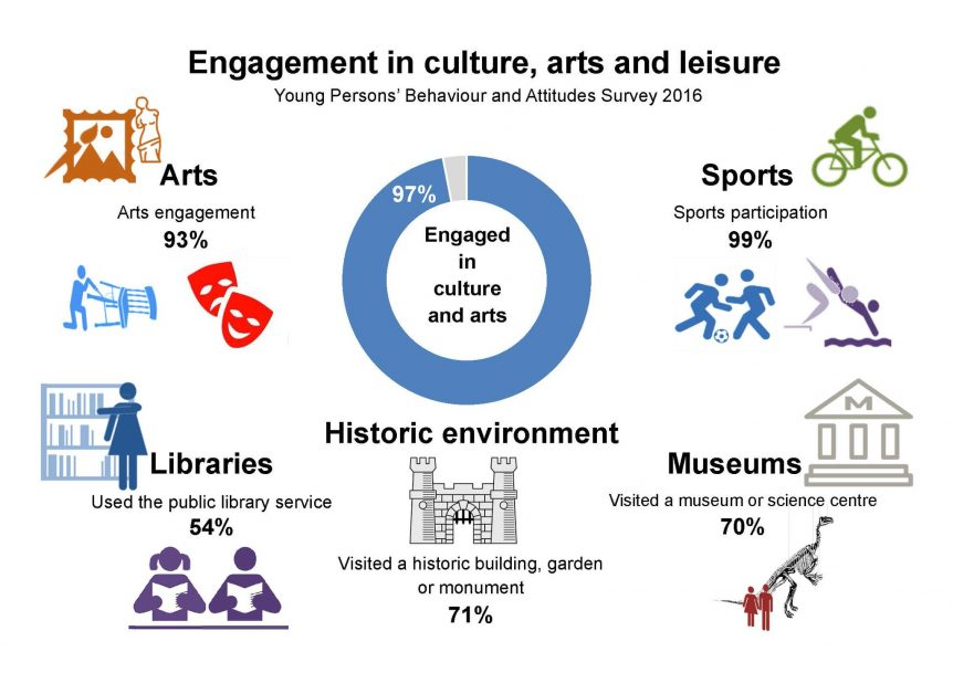 Engagement In Culture Arts And Leisure By Young People In